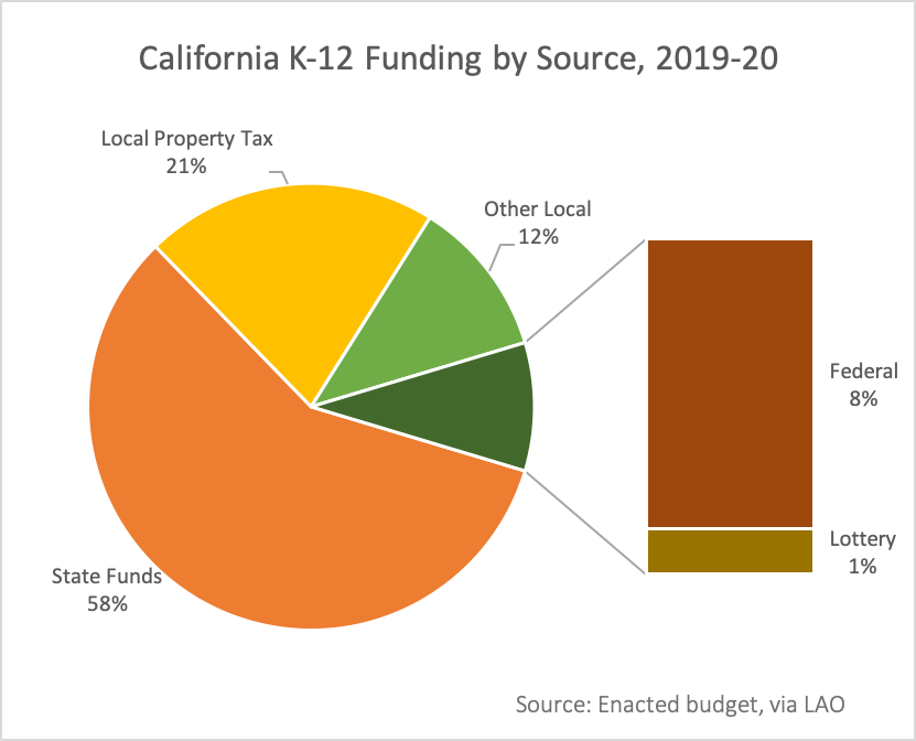 California education funds by source