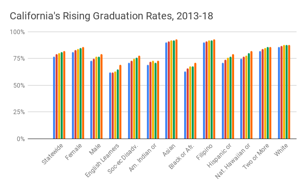 Grad Rate Rise For Special Education >> 9 2 Student Success How Well Is My Kid Doing Ed100