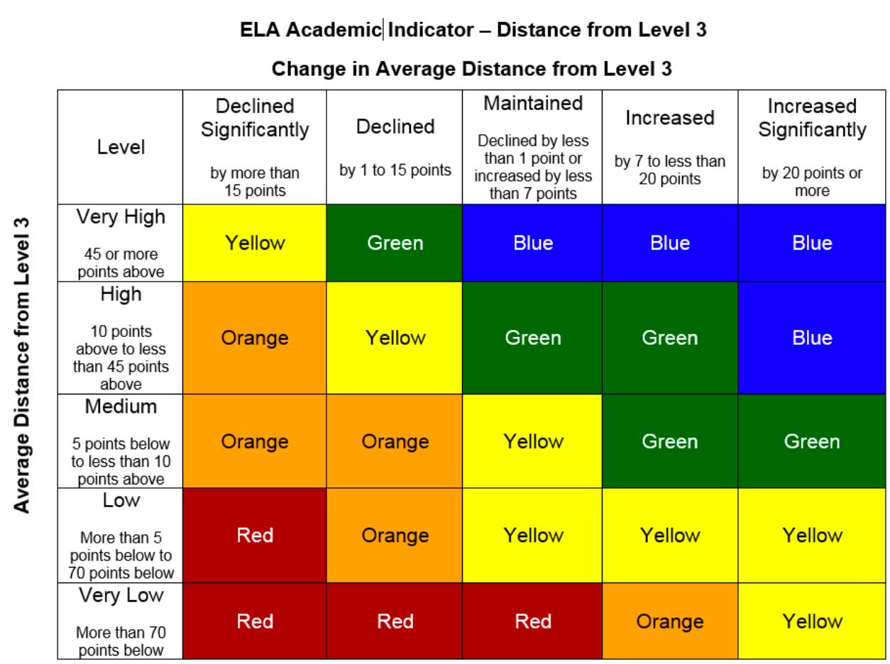 El Tablero del Currículo común de California   ED100