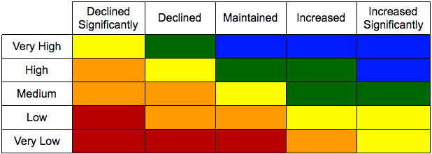 The State Board of Education defines the 5x5 reference chart
