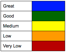 Red is low. Blue is high.