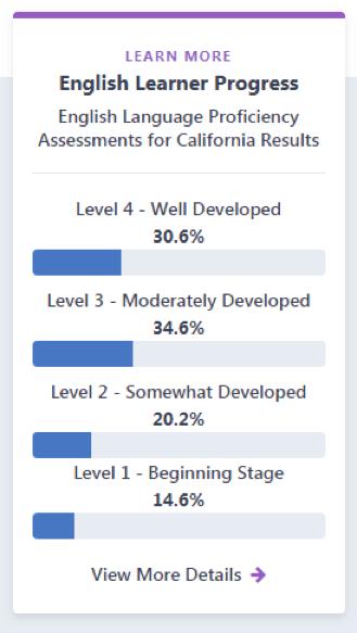 EL Status levels