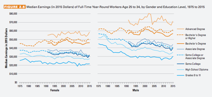Median earnings for young workers (age 25-34) varies considerably by educational attainment and gender