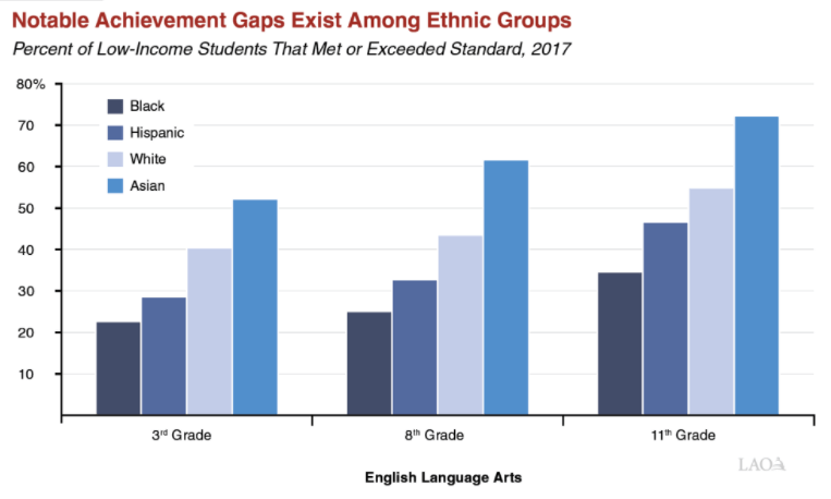 Racial Gaps In Education How Much Do >> 9 6 Achievement Gaps The System S Biggest Challenge Ed100