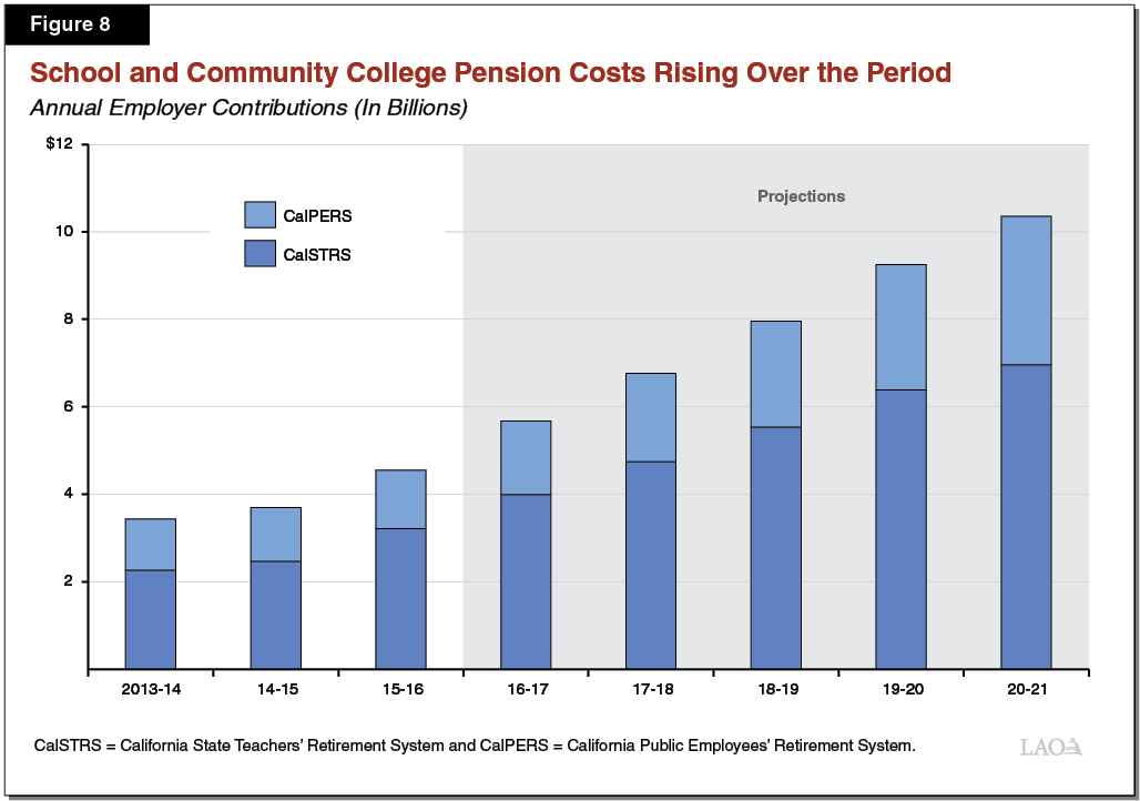 pension costs With governments in slo county facing nearly $1 billion in unfunded pension liabilities, it's time employee unions got their heads out of sand, says columnist andrea seastrand.