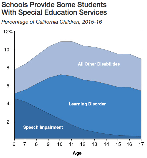 27 Special Needs Why Not Teach All Kids Alike Ed100. Source Lao. Ducati. Causes Diagram Special Education At Scoala.co