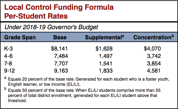 LCFF rates in Governor's 2018-19 budget