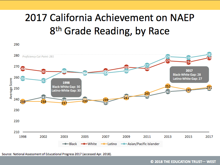 1 6 Progress: Are Schools Improving?   ED100