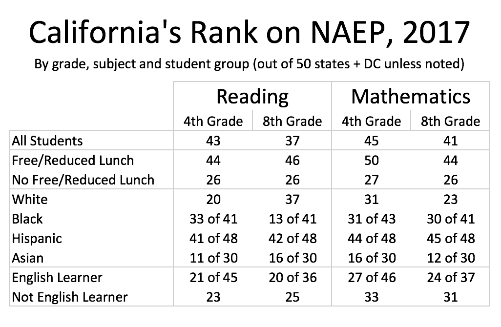 California ranks low in NAEP test scores