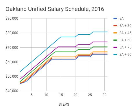 3 8 Pay: How Has Teacher Pay Changed? | ED100