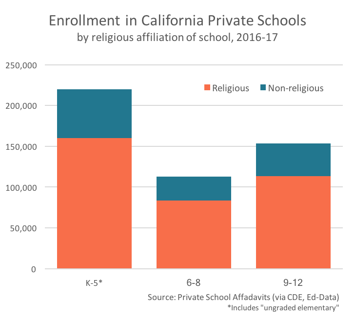 Enrollment in private schools by grade level and religious affiliation, 2017