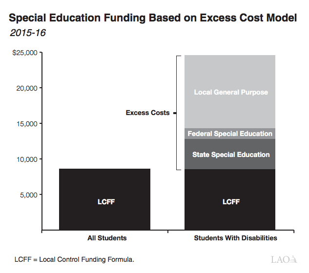 Special Ed Changes Likely In Final >> 2 7 Special Needs Why Not Teach All Kids Alike Ed100