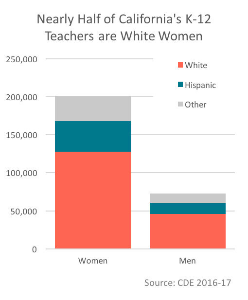 About half of California's K-12 teachers are white women
