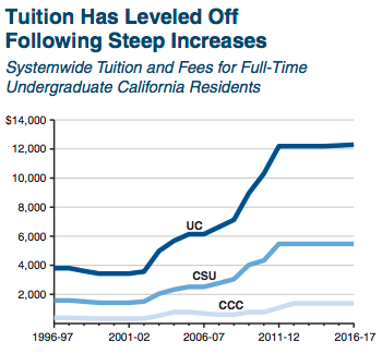 Tuition increases have slowed