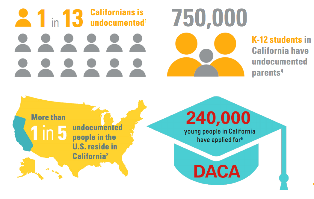 Image result for ed trust west infographic undocumented students in california