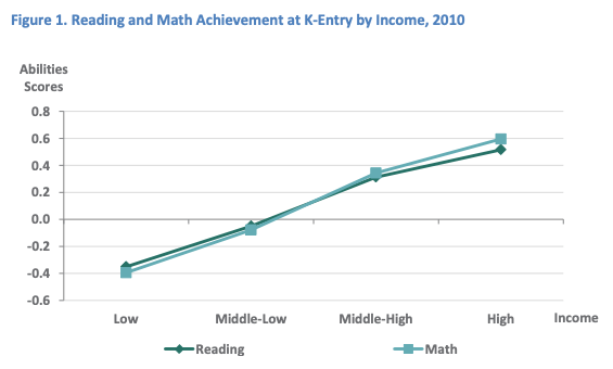 Family income predicts readiness for kindergarten