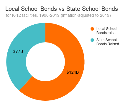 Over 30 years, local school bonds raised about twice as much as state school bonds
