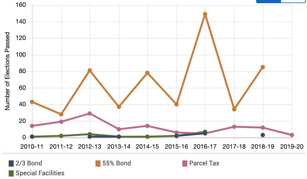 Parcel tax