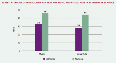 Students in California receive much less instruction in visual arts and music than students in other states.