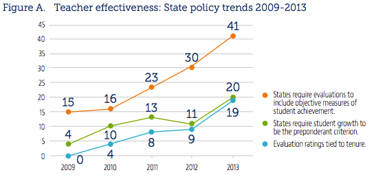Most states now use student achievement data as part of teacher evaluations. California is one of the exceptions.