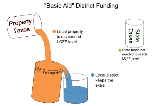 "In perhaps as many as 100 school districts in California, the property taxes fill or overflow the LCFF Funding Bucket. In those cases, the districts keep all their local property taxes and get no LCFF money from the state. These are known as ""Basic Aid"" or ""Excess Tax"" districts."