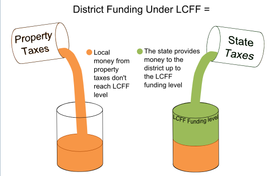 The first step in filling a district's LCFF bucket is to pour in all the local property taxes. If those taxes fill the bucket halfway, state money is used to fill the other half of the bucket. If property taxes fill the bucket two-thirds of the way, state money fills the other third.