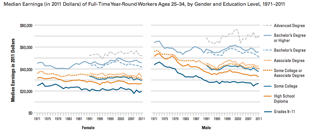 Median earnings for young workers (age 25-34) varies considerably by educational attainment and gender. This chart is an annual feature of the widely-read