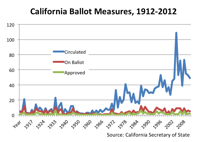100 years of initiatives in California. Few petitions end up on the ballot; Even fewer pass into law.