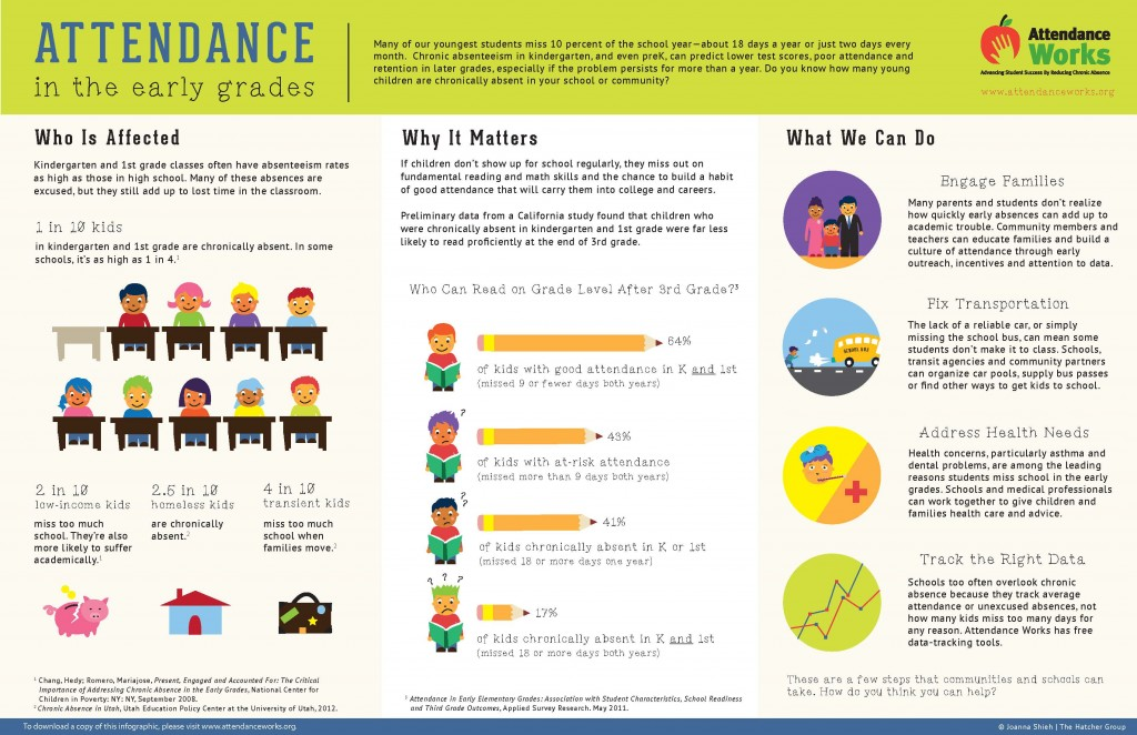 AttendanceWorks infographic