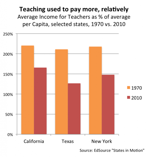 Growth in teacher pay since 1970 has not kept up with pay growth in other forms of work.