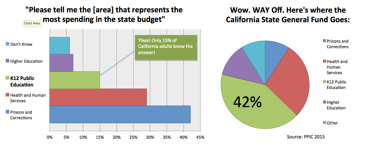 Feds Boost Spending On Special Ed >> 8 1 Spending Does California Skimp On Education Ed100