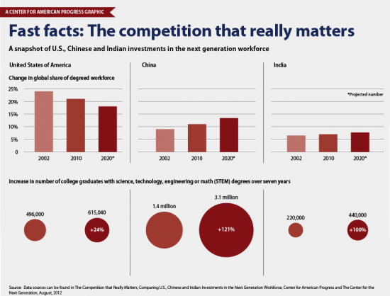 This material was published by the Center for American Progress (www.americanprogress.org) http://www.americanprogress.org/issues/economy/news/2012/08/21/29942/infographic-the-competition-that-really-matters/