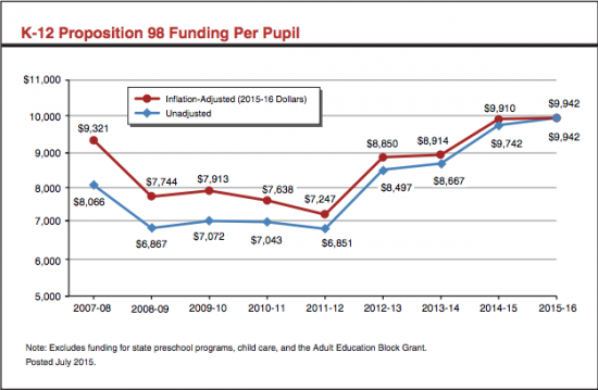California's seven year education budget drought