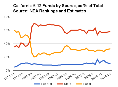 Calif-k12-funds-by-source