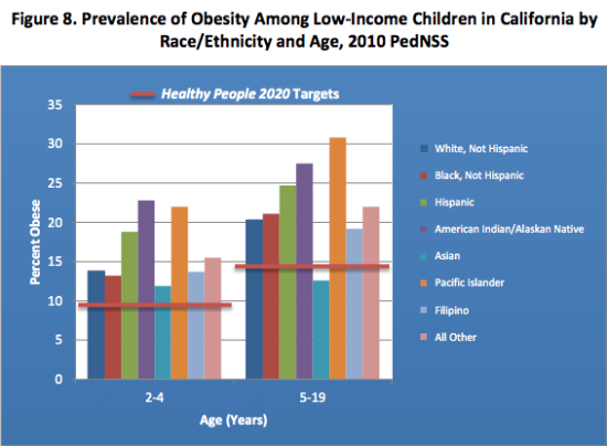 Obesity rates in California in 2010 by Race/Ethnicity.