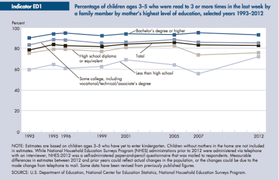 Mothers' educational attainment correlates with young children's reading experiences. Source: Federal Interagency Forum on Child and Family Statistics. America's Children: Key National Indicators of Well-Being, Washington DC: US Government Printing Office