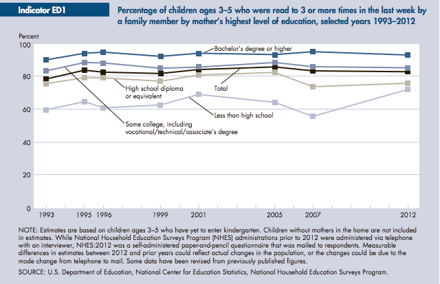 Family Income Affects Kids Success More >> 2 4 Parents A Child S First Teacher Ed100