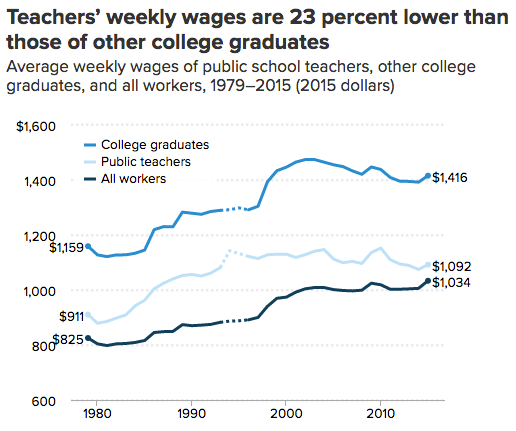 Teacher-wage-gap-EPI-chart